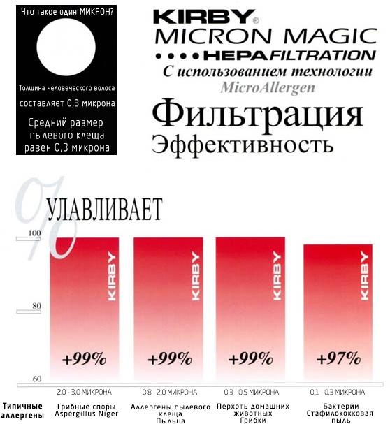 качество фильтрации мешков кирби
